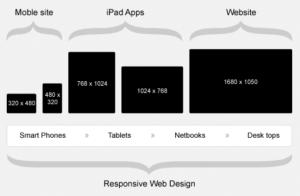 Siti web responsitive